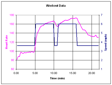 Heart Rate While Running