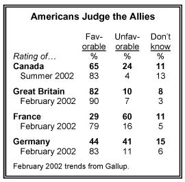 Americans Judge the Allies