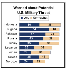 Worried about Potential US Military Threat